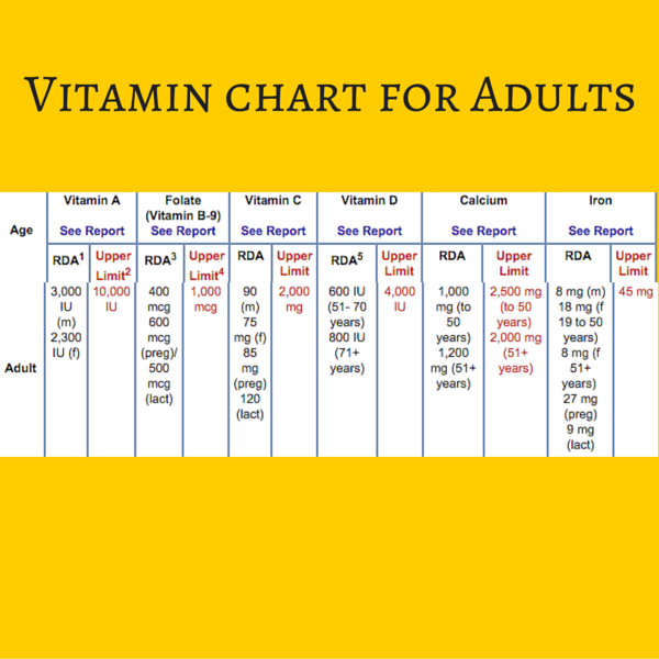 healthy-image-vitamin chart 2